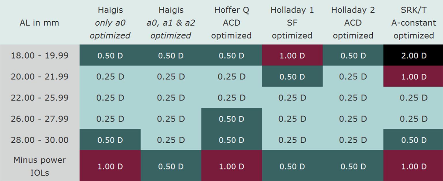 IOL Calculatie: Nieuwe generatie formules vs. bestaande